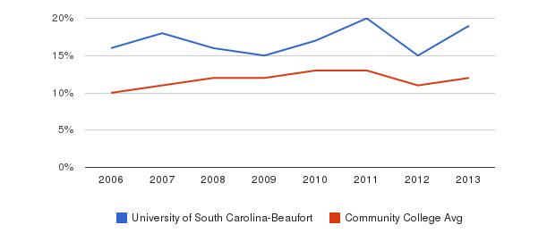 University of South Carolina-Beaufort Black&nbsp(2006-2013)