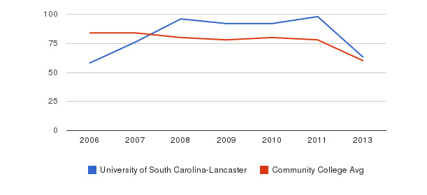University of South Carolina-Lancaster Total Faculty&nbsp(2006-2013)