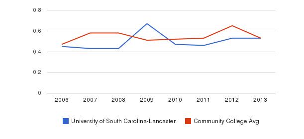 University of South Carolina-Lancaster Diversity Score&nbsp(2006-2013)