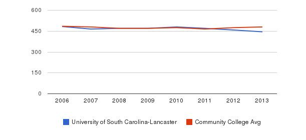 University of South Carolina-Lancaster sat math&nbsp(2006-2013)