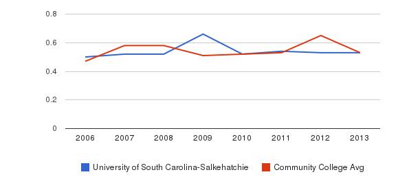 University of South Carolina-Salkehatchie Diversity Score&nbsp(2006-2013)
