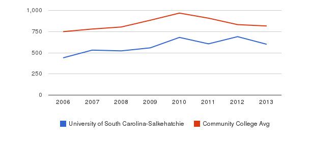 University of South Carolina-Salkehatchie Full-Time Students&nbsp(2006-2013)