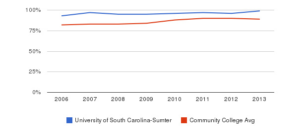 University of South Carolina-Sumter % Students Receiving Some Financial Aid&nbsp(2006-2013)