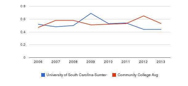 University of South Carolina-Sumter Diversity Score&nbsp(2006-2013)