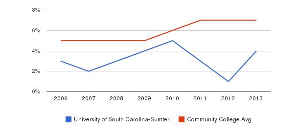 University of South Carolina-Sumter Hispanic&nbsp(2006-2013)