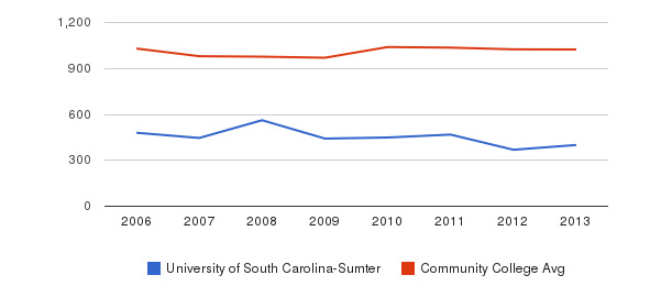 University of South Carolina-Sumter Part-Time Students&nbsp(2006-2013)