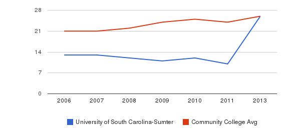 University of South Carolina-Sumter student staff&nbsp(2006-2013)