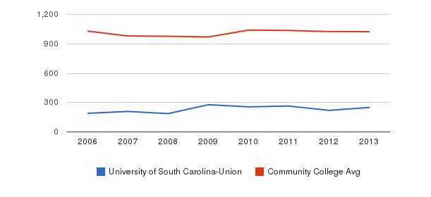 University of South Carolina-Union Part-Time Students&nbsp(2006-2013)