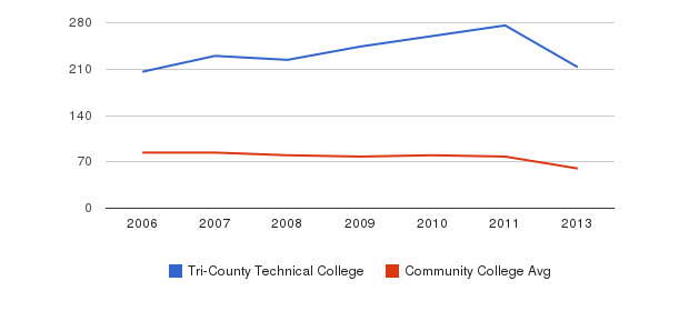 Tri-County Technical College Total Faculty&nbsp(2006-2013)