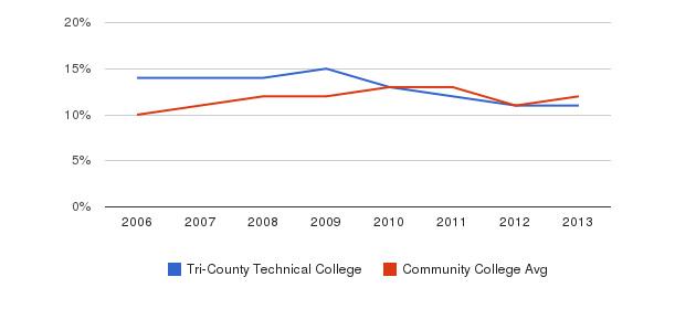 Tri-County Technical College Black&nbsp(2006-2013)