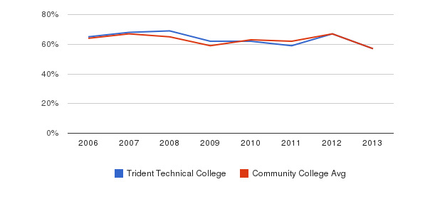 Trident Technical College White&nbsp(2006-2013)
