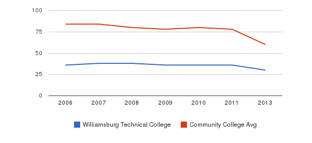 Williamsburg Technical College Total Faculty&nbsp(2006-2013)
