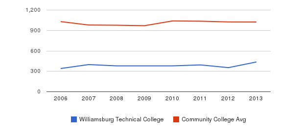 Williamsburg Technical College Part-Time Students&nbsp(2006-2013)