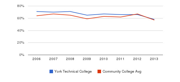 York Technical College White&nbsp(2006-2013)