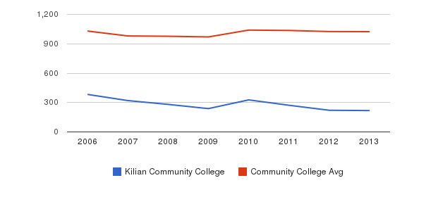 Kilian Community College Part-Time Students&nbsp(2006-2013)