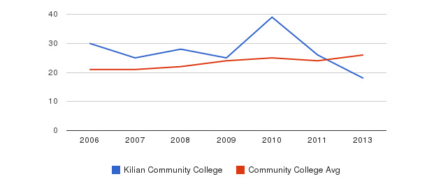 Kilian Community College student staff&nbsp(2006-2013)