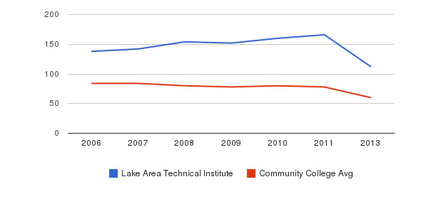 Lake Area Technical Institute Total Faculty&nbsp(2006-2013)