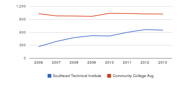 Southeast Technical Institute Part-Time Students&nbsp(2006-2013)