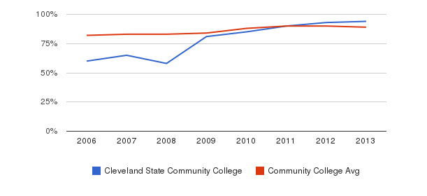 Cleveland State Community College % Students Receiving Some Financial Aid&nbsp(2006-2013)