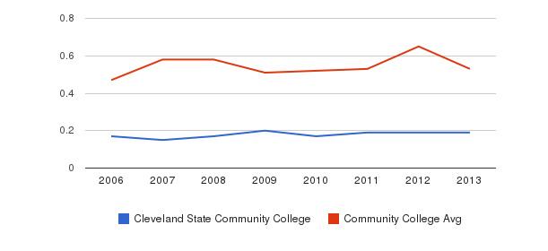 Cleveland State Community College Diversity Score&nbsp(2006-2013)