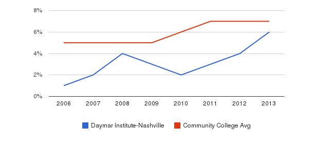 Daymar Institute-Nashville Hispanic&nbsp(2006-2013)