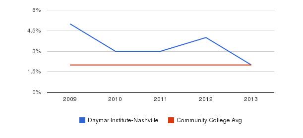 Daymar Institute-Nashville More&nbsp(2009-2013)