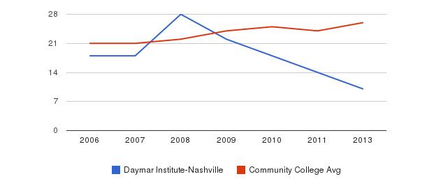 Daymar Institute-Nashville student staff&nbsp(2006-2013)