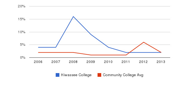 Hiwassee College non_resident&nbsp(2006-2013)