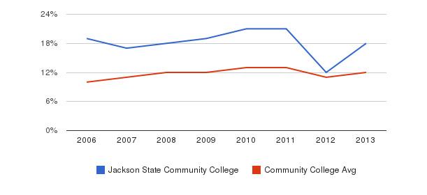 Jackson State Community College Black&nbsp(2006-2013)