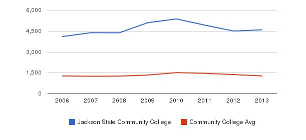 Jackson State Community College Total Enrollment&nbsp(2006-2013)
