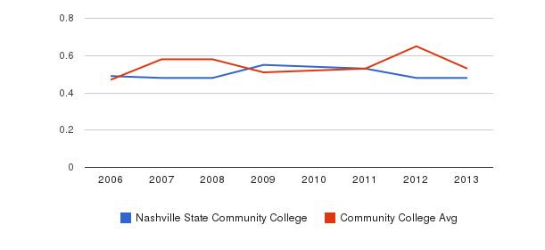 Nashville State Community College Diversity Score&nbsp(2006-2013)