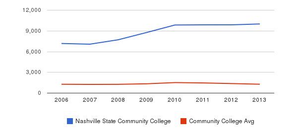 Nashville State Community College Total Enrollment&nbsp(2006-2013)