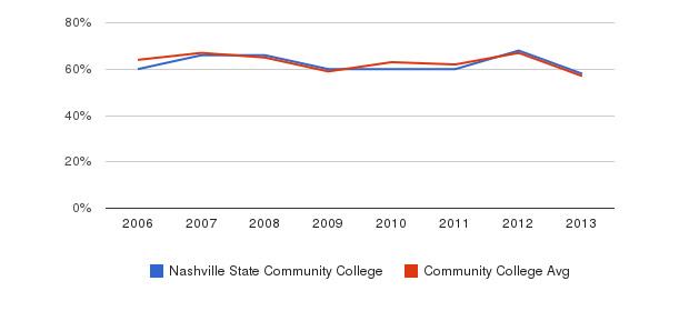 Nashville State Community College White&nbsp(2006-2013)