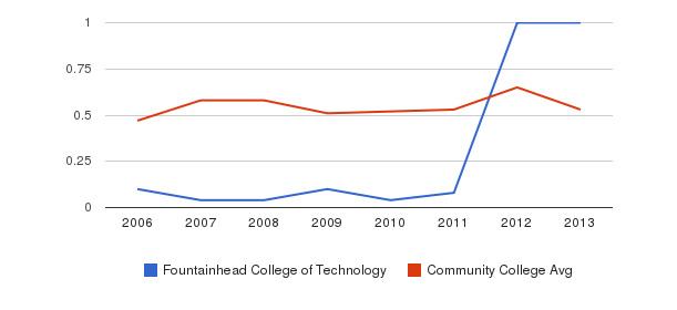 Fountainhead College of Technology Diversity Score&nbsp(2006-2013)