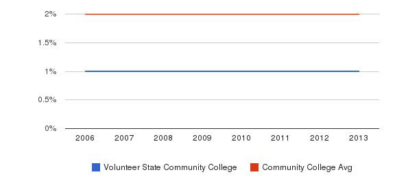 Volunteer State Community College Asian&nbsp(2006-2013)