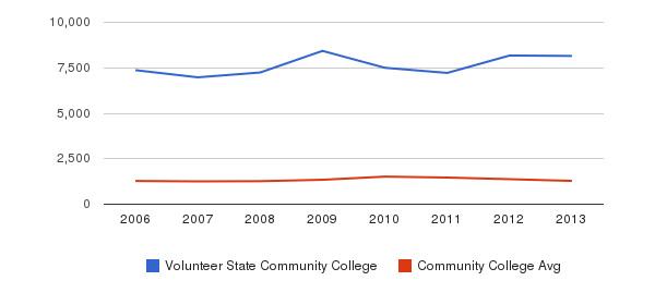 Volunteer State Community College Total Enrollment&nbsp(2006-2013)
