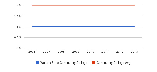 Walters State Community College Asian&nbsp(2006-2013)