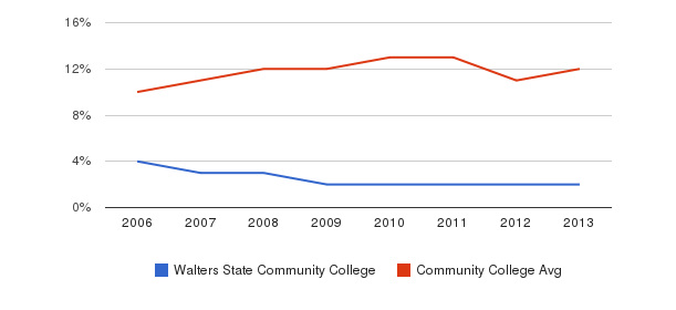 Walters State Community College Black&nbsp(2006-2013)