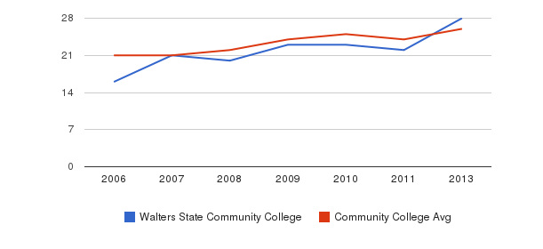 Walters State Community College student staff&nbsp(2006-2013)