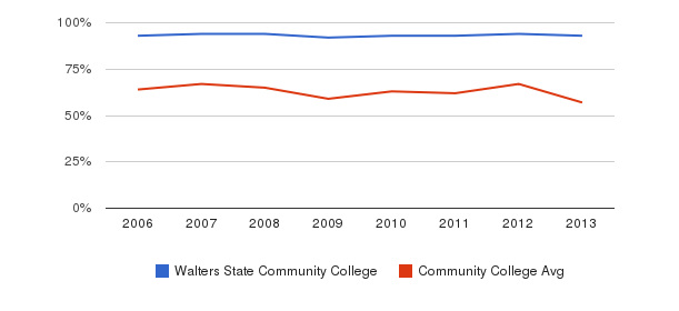Walters State Community College White&nbsp(2006-2013)