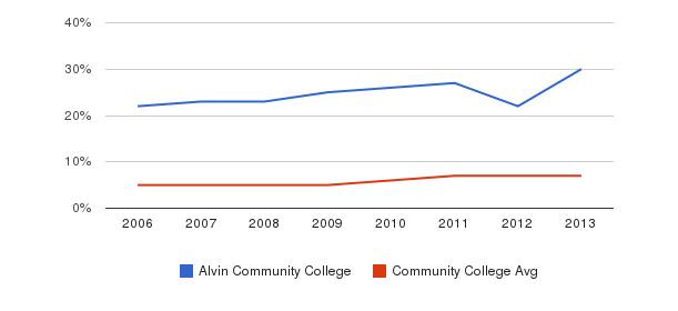 Alvin Community College Hispanic&nbsp(2006-2013)
