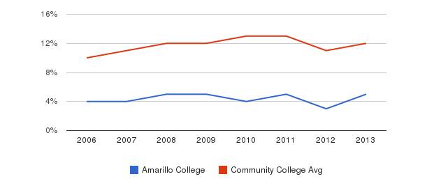 Amarillo College Black&nbsp(2006-2013)