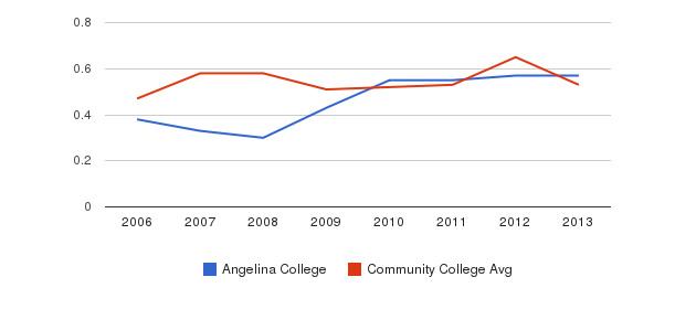 Angelina College Diversity Score&nbsp(2006-2013)