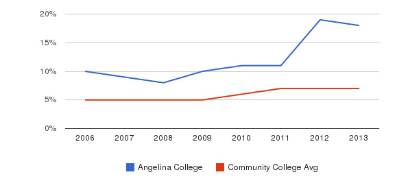 Angelina College Hispanic&nbsp(2006-2013)