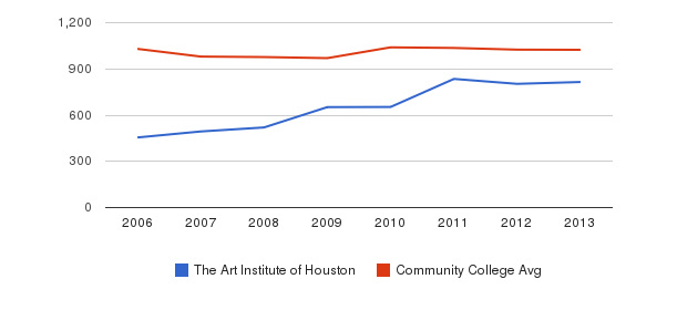 The Art Institute of Houston Part-Time Students&nbsp(2006-2013)