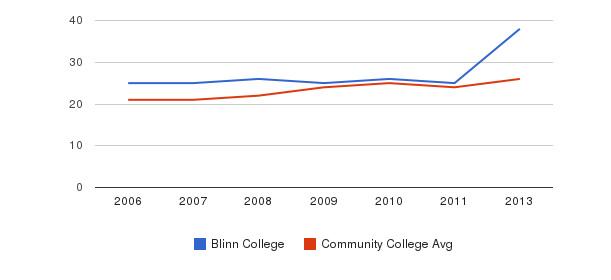 Blinn College student staff&nbsp(2006-2013)