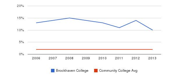 Brookhaven College Asian&nbsp(2006-2013)