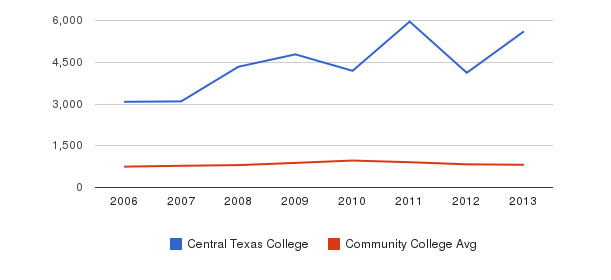 Central Texas College Full-Time Students&nbsp(2006-2013)