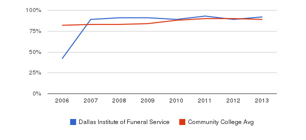 Dallas Institute of Funeral Service % Students Receiving Some Financial Aid&nbsp(2006-2013)