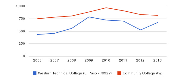 Western Technical College (El Paso - 79927) Full-Time Students&nbsp(2006-2013)